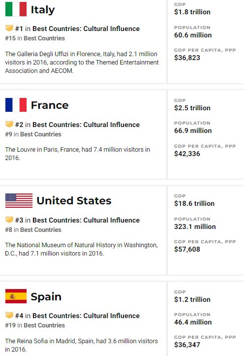 Best countries: Cultural influence